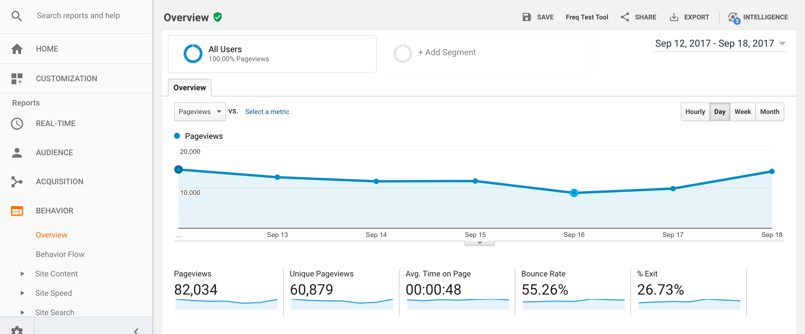 Google Analytics example dashboard